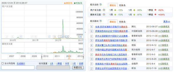 The Scarborough Shoal and Diaoyu Islands media waves. Note that the Scarborough Shoal media wave was roughly equal in magnitude to that 2010 Diaoyu standoff (Baidu Index)