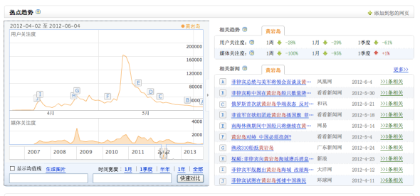 Scarborough Shoal attention wave - from Baidu Index